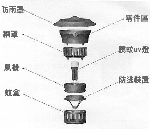 蚊燈 蚊機 石油氣滅蚊機 電蚊機 戶外滅蚊機